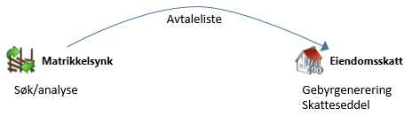 KOMTEK Matrikkelsynk illustrasjon