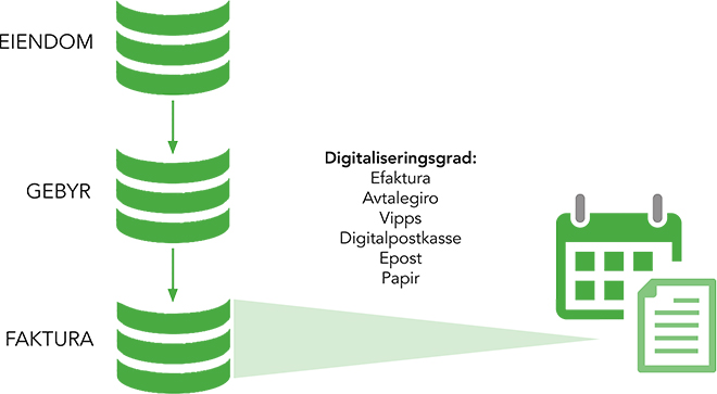 Digitaliseringsgrad